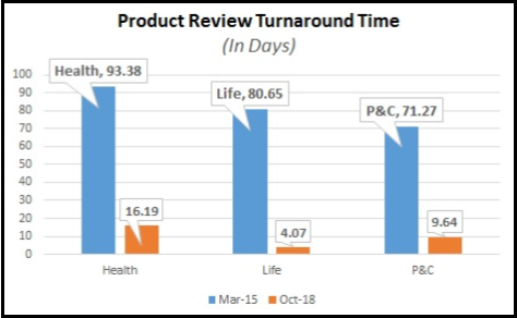 Product Review Turnaround Time chart