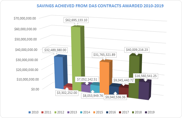 Contract Savings Achieved Chart