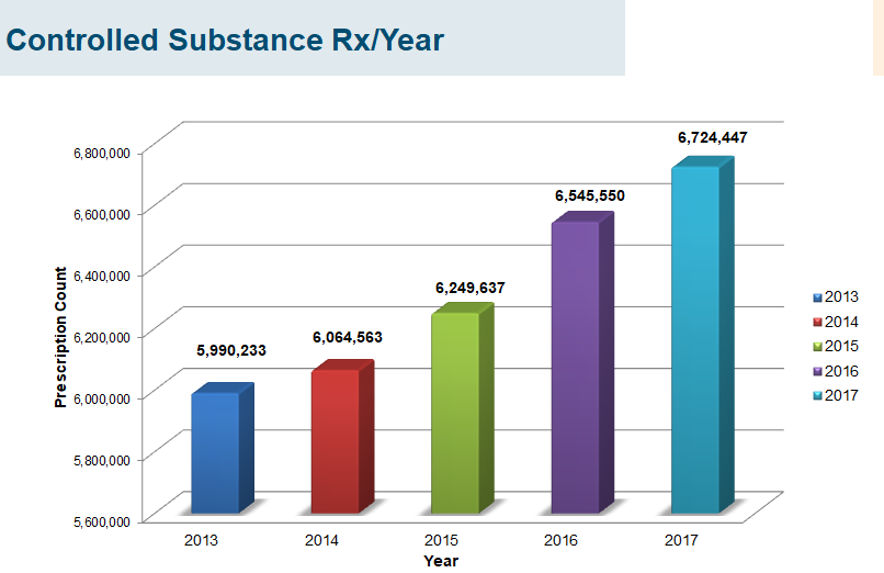 Controlled Substance Rx Per Year