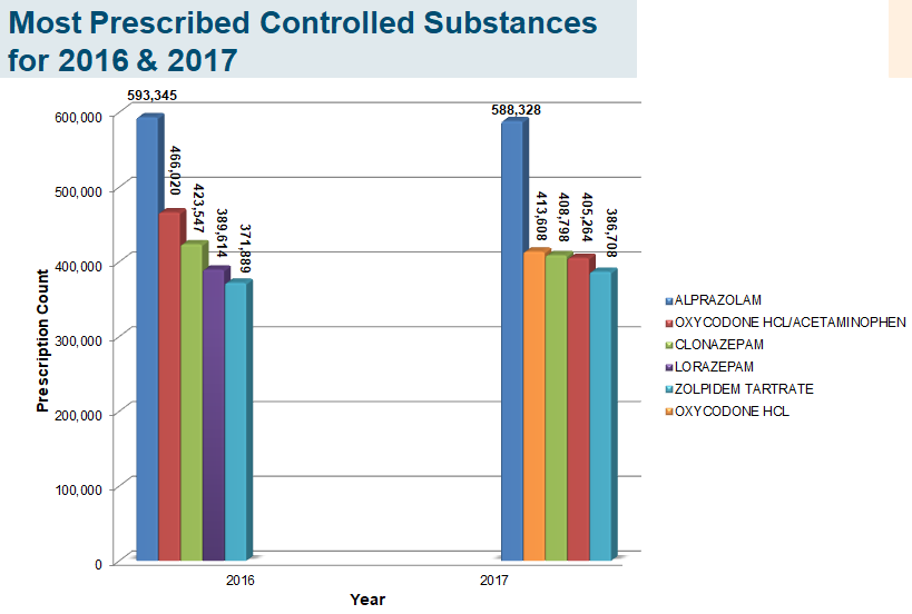 Most Prescribed Controlled Substances (2016-2017)