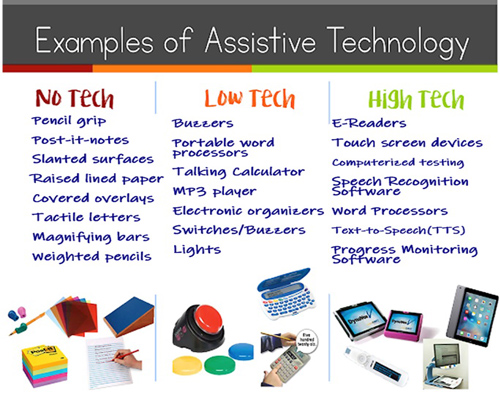 Assistive Technology Levels