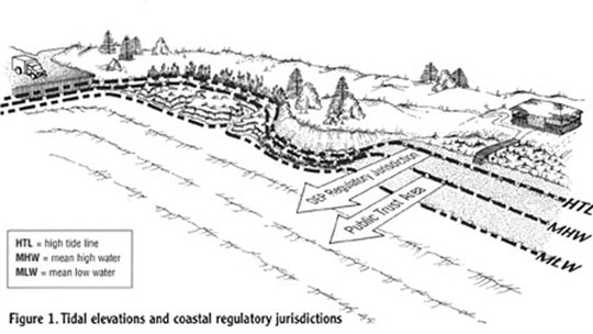 Figure 1. Tidal elevations and coastal regulatory jurisdictions
