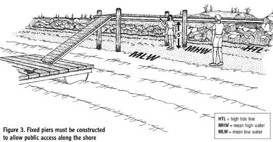 Figure 3. Fixed piers must be constructed to allow public access along the shore