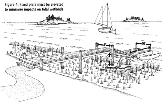 Figure 4. Fixed piers must be elevated to minimize impacts on tidal wetlands