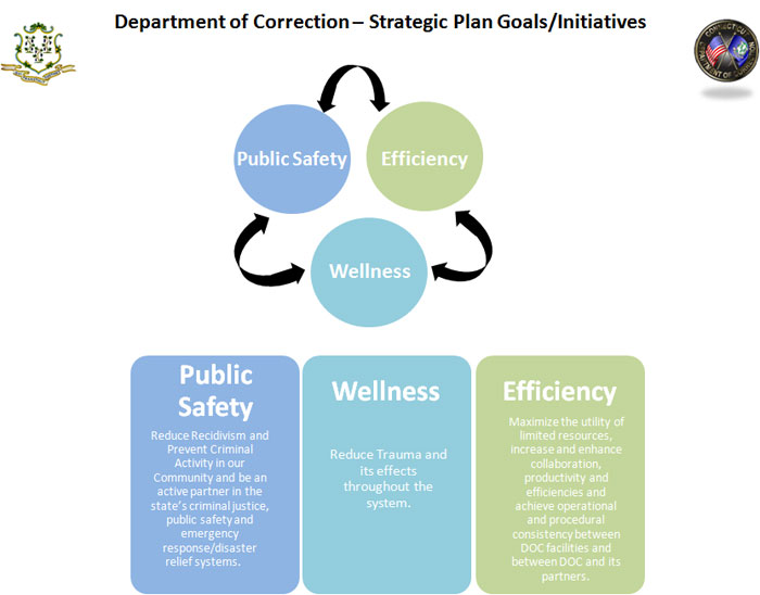 This graphic describes the Connecticut Department of Correction's overarching and equally important goals, of which there are three, within the current Strategic Plan and initiatives.  Public Safety – to reduce recidivism and prevent criminal activity in our community and be an active partner in the state's criminal justice, public safety and emergency response/disaster relief systems.  Efficiency – to maximize the utility of limited resources, increase and enhance collaboration, productivity and efficiencies and achieve operational and procedural consistency between DOC facilities and between DOC and its partners.  Wellness – to reduce trauma and its effects throughout the system.