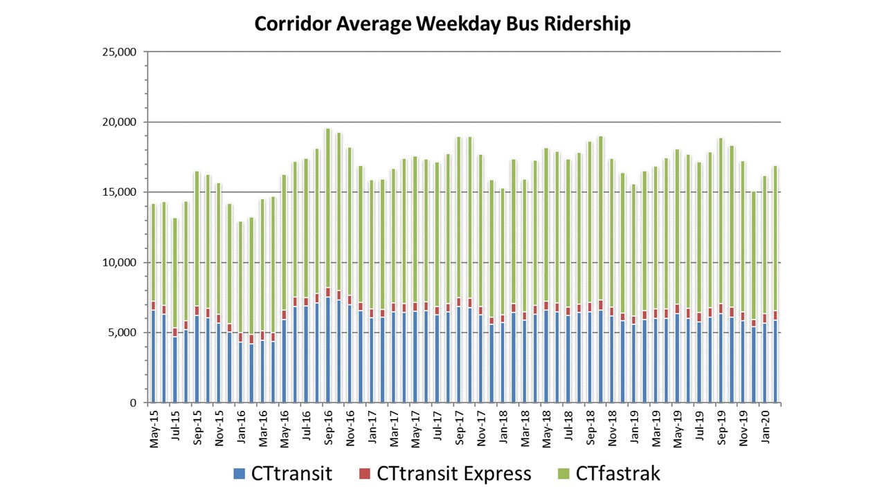 Graph showing ridership on CTfastrak since service inception