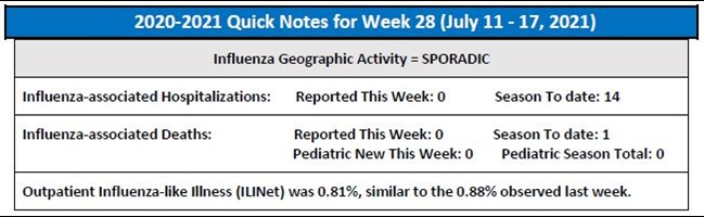 A snapshot of this week's influenza activity in Connecticut.