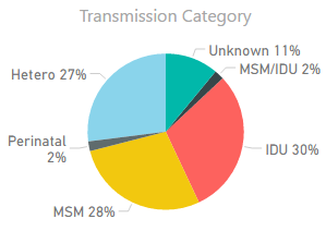 Transmission Category: Hetero 27%, Perinatal 2%, MSM 28%, IDU 30%, MSM & IDU 2%, Unknown 11%