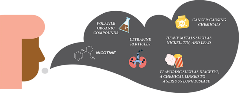 Image  of particles and chemicals in electronic nicotine delivery systems (ENDS)