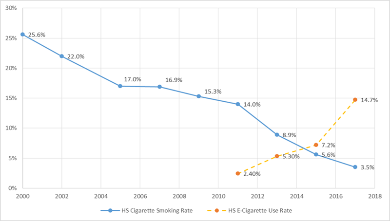 Chart of Connecticut Youth Tobacco Survey data showing the increasing rate of vaping product use among Connecticut high school youth