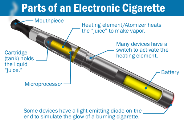 Parts of an electronic cigarette