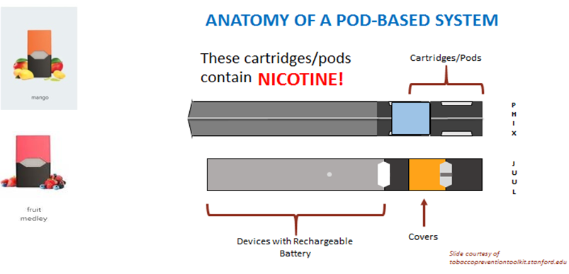 Anatomy of a pod-based electronic cigarette system