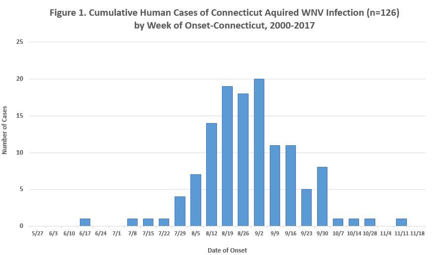 West Nile Virus Statistics