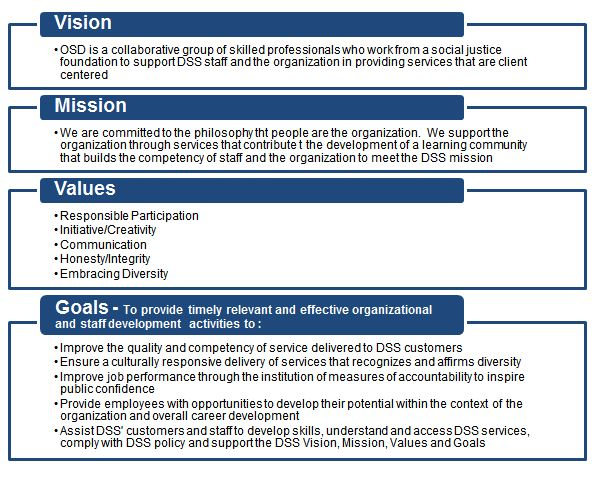 List of OSD Vision, Mission, Values, and Goals