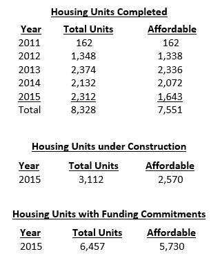 Housing Units Breakdown