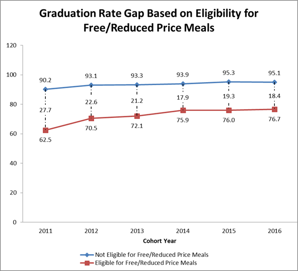 Graduation rate Gap Based on Eligibility for Free and Reduced Price Meals