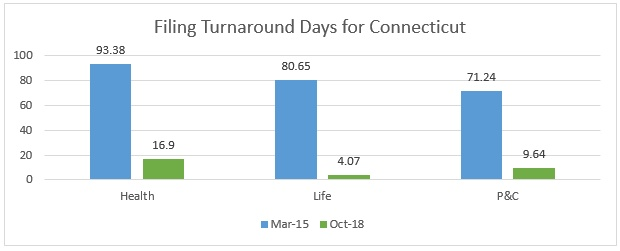 Filing Turnaround Days for Connecticut