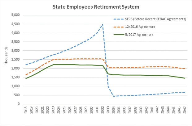 State Employee Retirement System