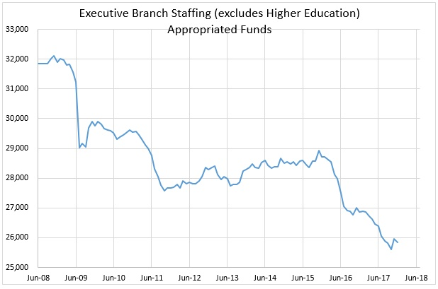 Executive Branch Staffing