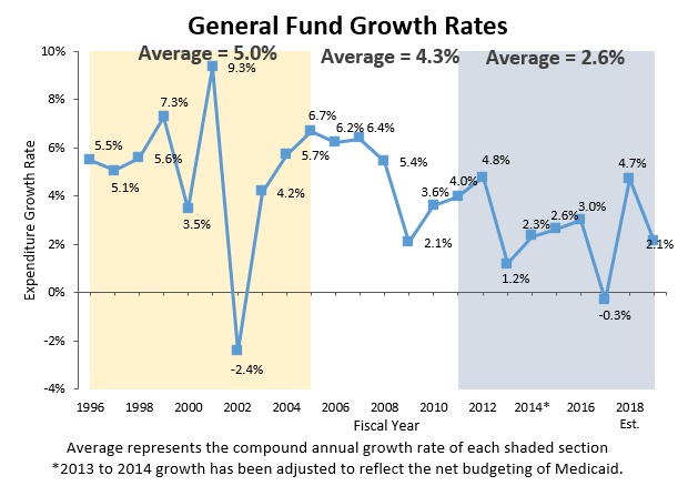 General Fund Growth Rates