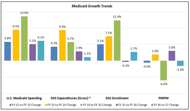 Medicaid Growth Trends