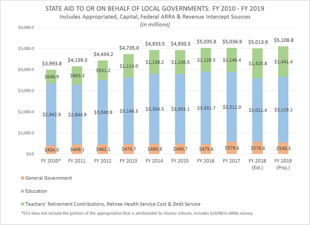 State Aid to or on Behalf of Local Governments
