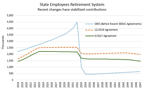 State Employees Retirement System