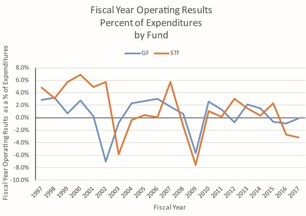 Fiscal Year Operating Results