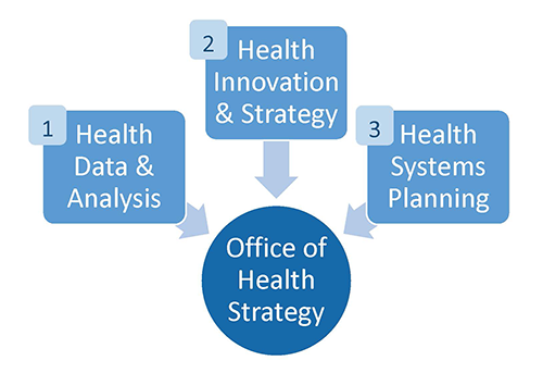 OHS is Health Data and Analysis, Health Innovation Strategy and Health Systems Planning