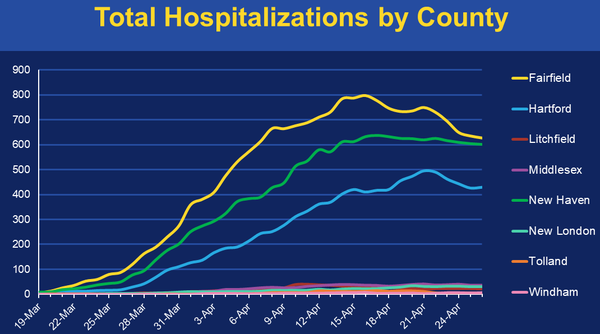 Total Hospitalizations by County