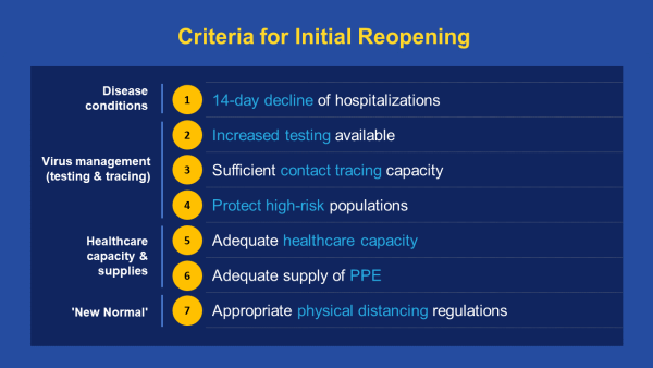 COVID metrics Criteria for Initial Reopening