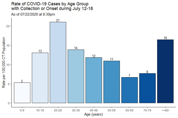 Rate of COVID-19 cases by age group with collection or onset during July 12-18