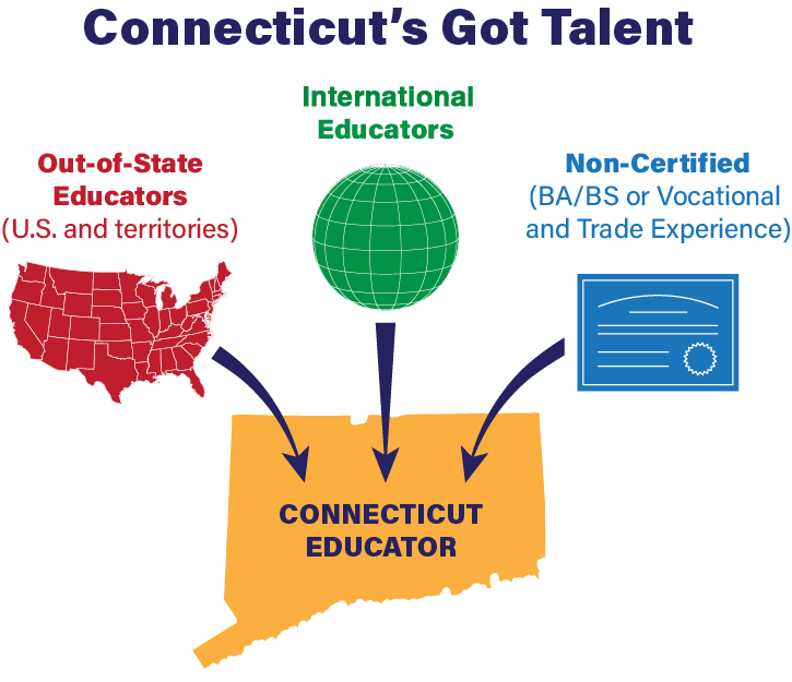 An illustration of certification pathways for out of state educators to become certified in Connecticut: out of state, global and non-certified