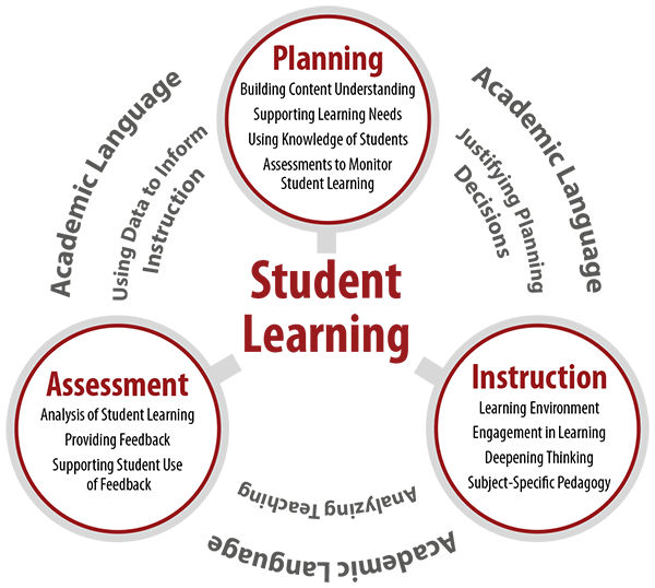 The edTPA Teaching Cycle with student learning in the center and planning, instruction and assessment surrounding it