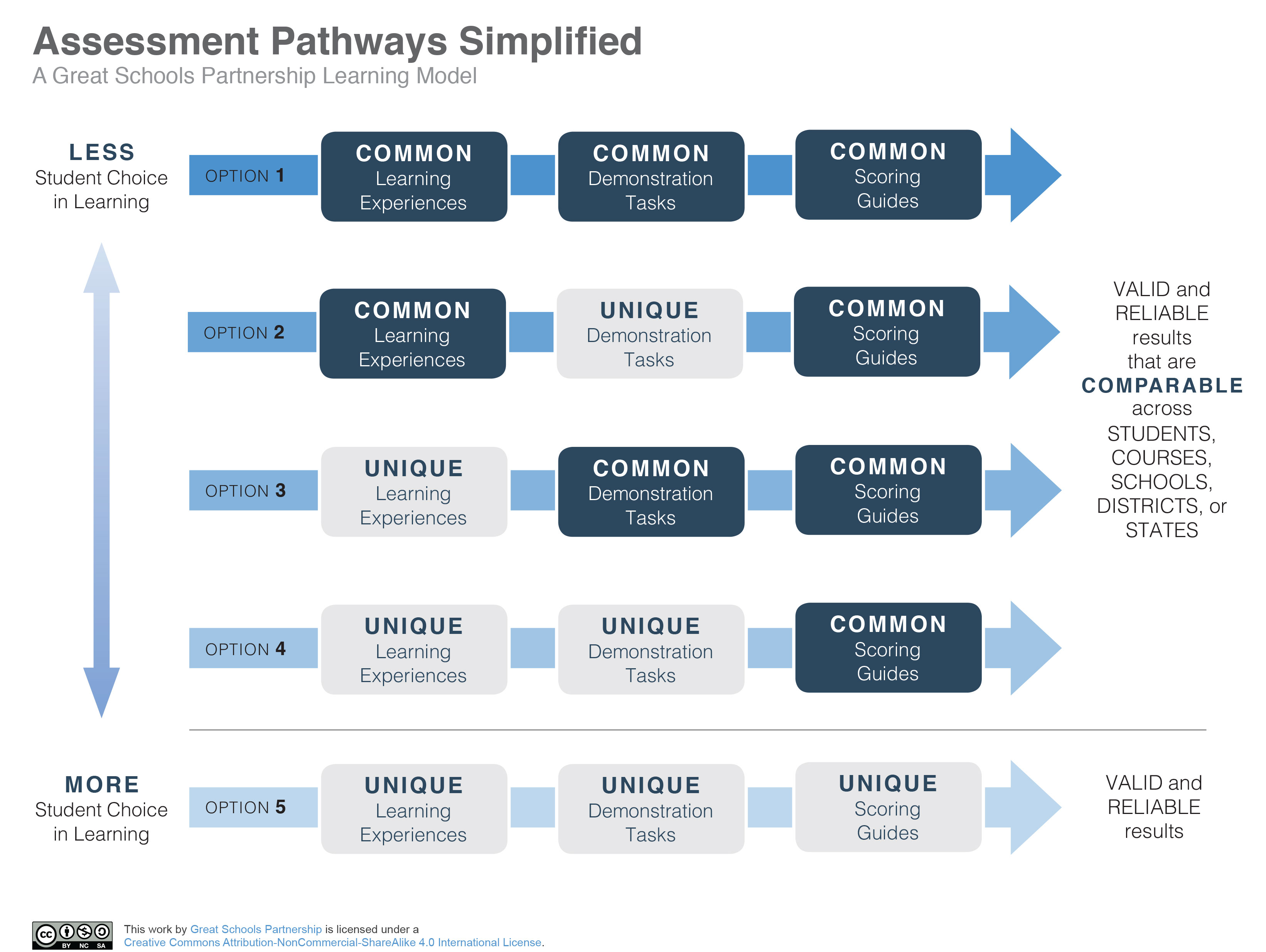 Assessment Pathways Simplified