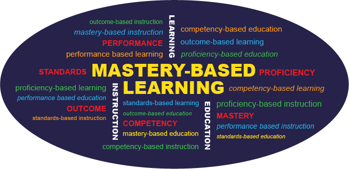 Mastery-Based Learning word cloud