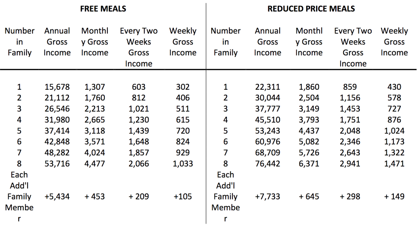 Table with free meals vs reduced meals