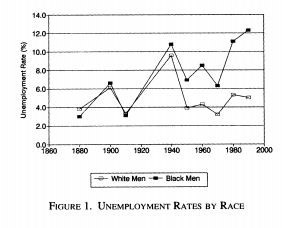 Unemployment rates by race, 1860-2000