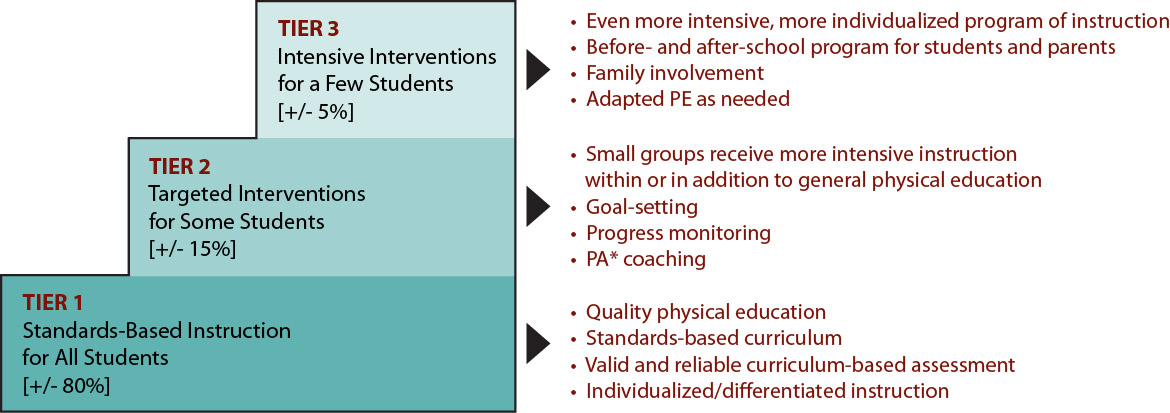 sde guidelines for adapted physical education defining