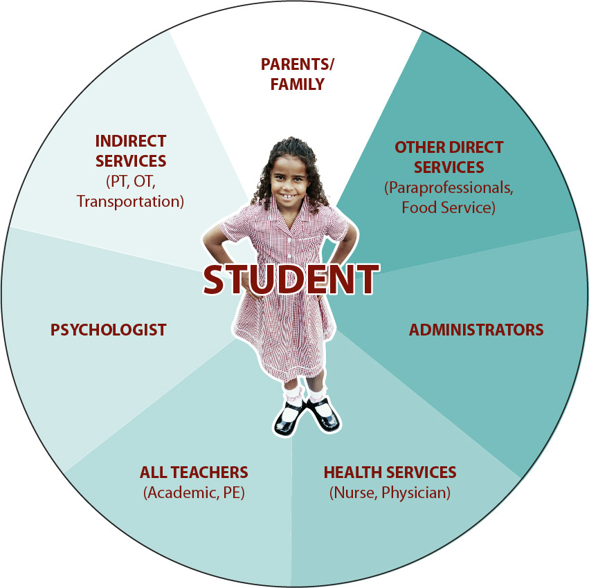 Collaborative Teaching For Special Education ~ Defining ape best practice for connectciut schools