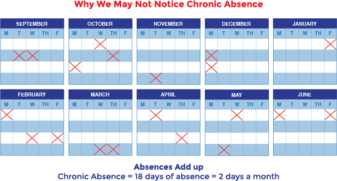 Why we may not notice chronic absence. Absences add up. Chronic absence= 18 days of absence = 2 days a month