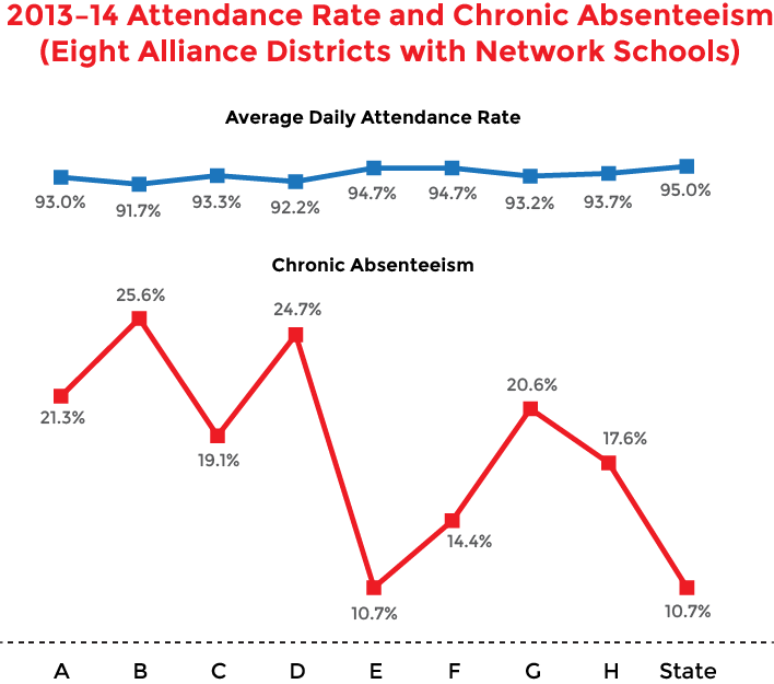 Graph that shows 2013-14 attendance rate and chronic absenteeism in eight alliance districts with Commissioner's Network schools