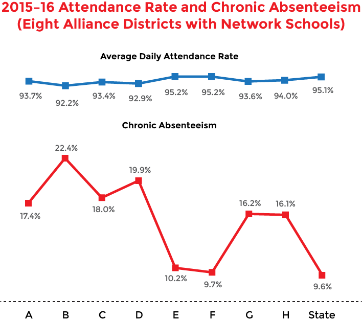 Graph that shows 2015-16 attendance rate and chronic absenteeism in eight alliance districts with Commissioner's Network schools