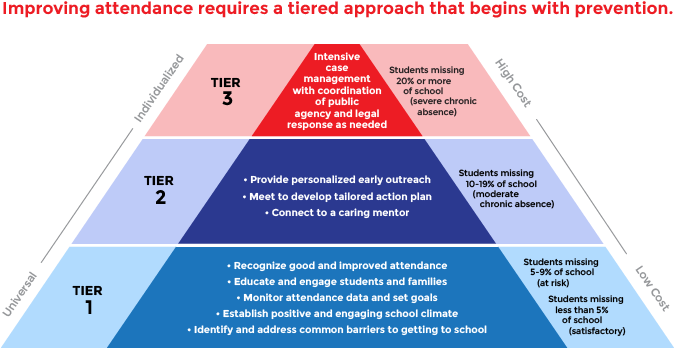 Three-tiered strategy to combat chronic absence