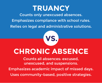 What is chronic absence chronic absence vs truancy thecheapjerseys Images