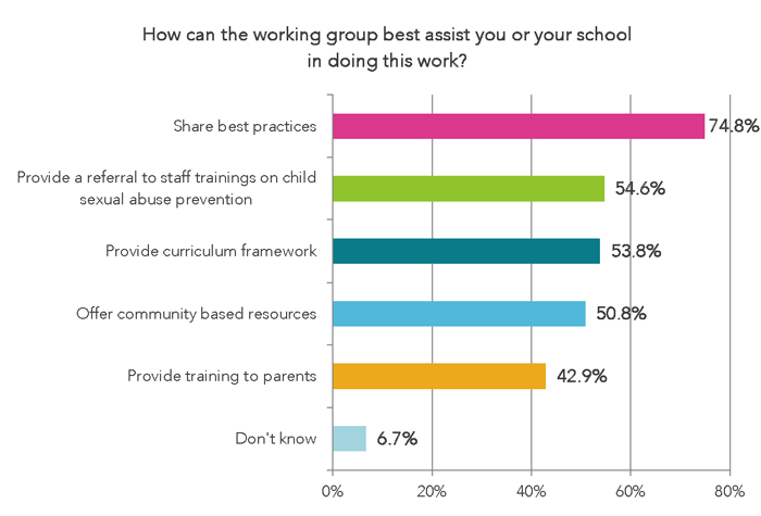 How can the working group best assist you or your school in doing this work?