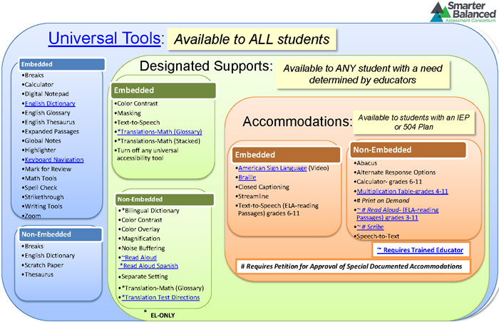 Special Education Accommodations >> List Of Resources