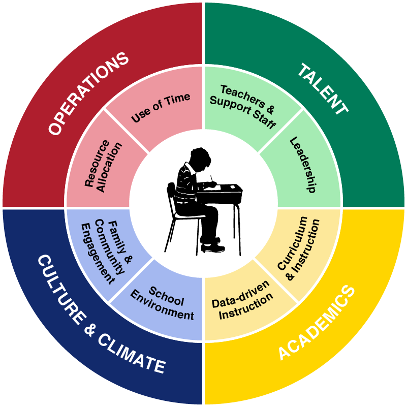 Turnaround Office wheel graphic showing four areas of focus: operations, talent, culture and climate, and academics