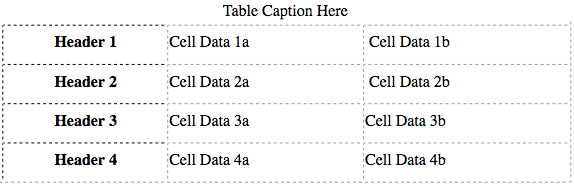 Example of a table created