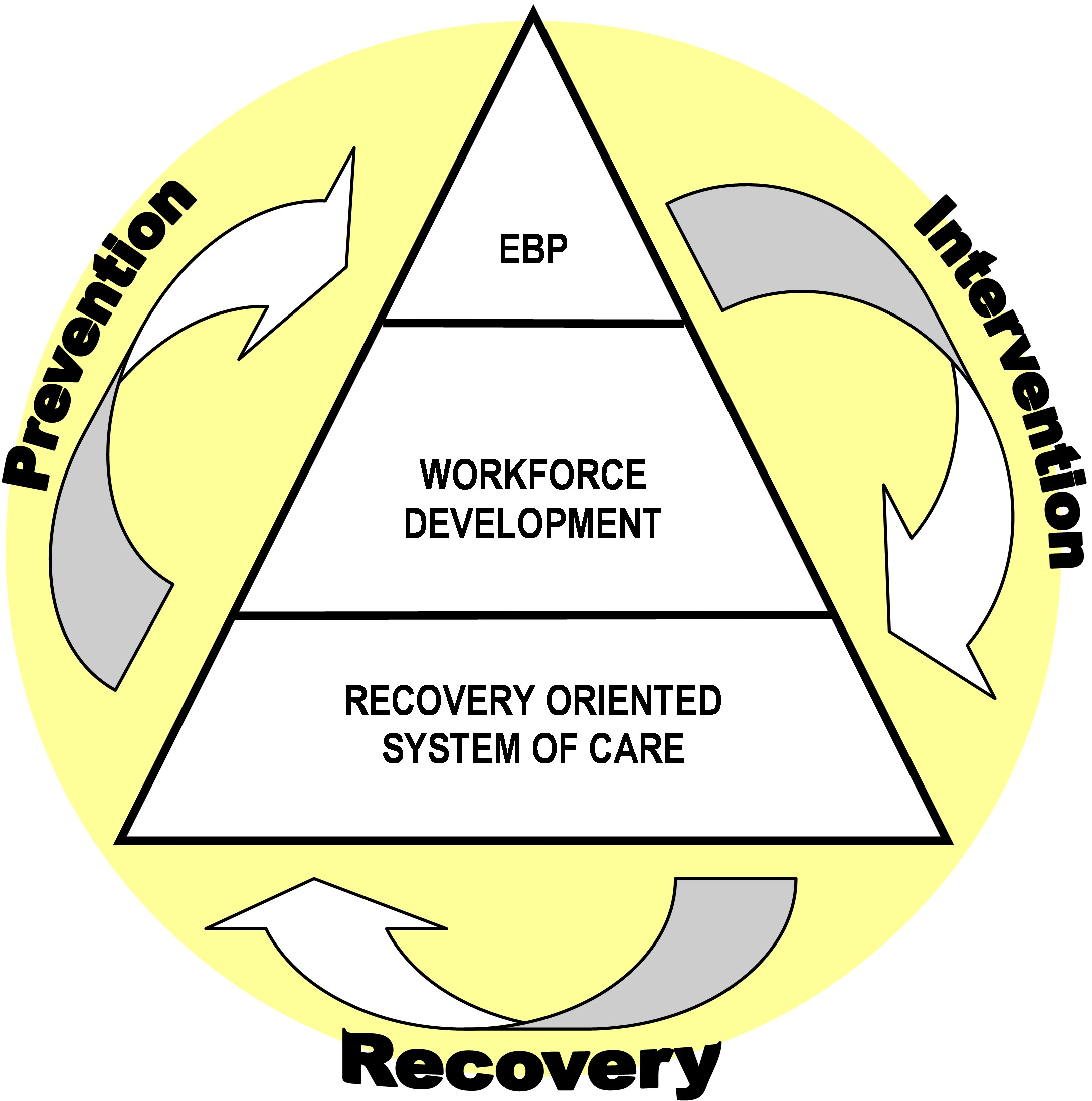 Prevention Intervention Recovery